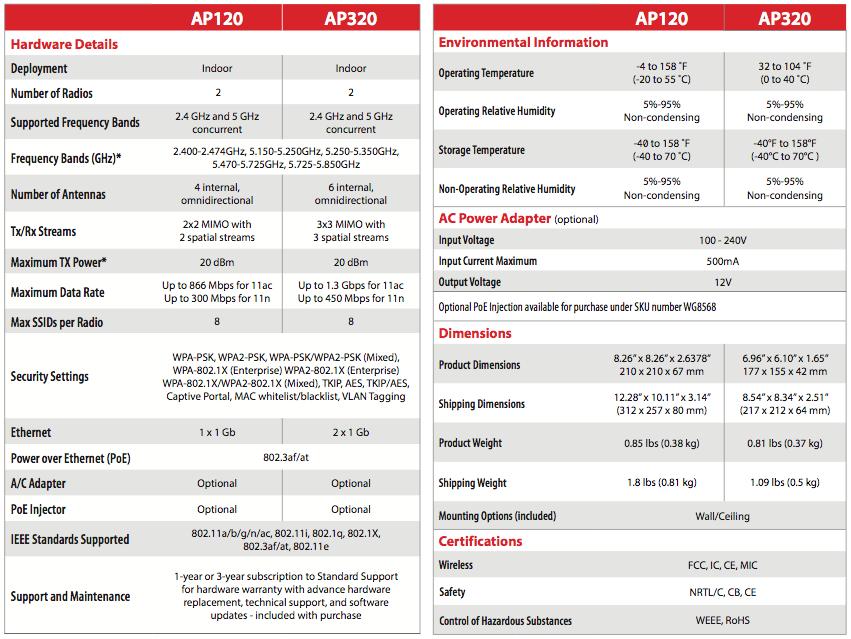 AP120, AP320 WatchGuard